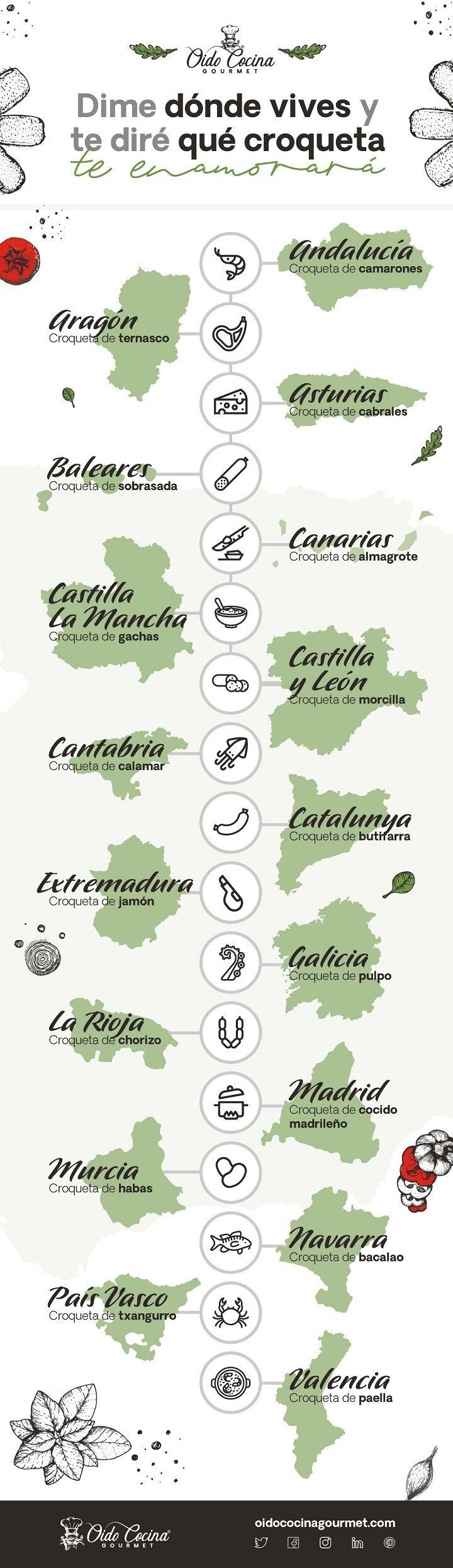 Oído Cocina Gourmet realiza un viaje gastronómico para conocer las croquetas que enamoran en cada Comunidad