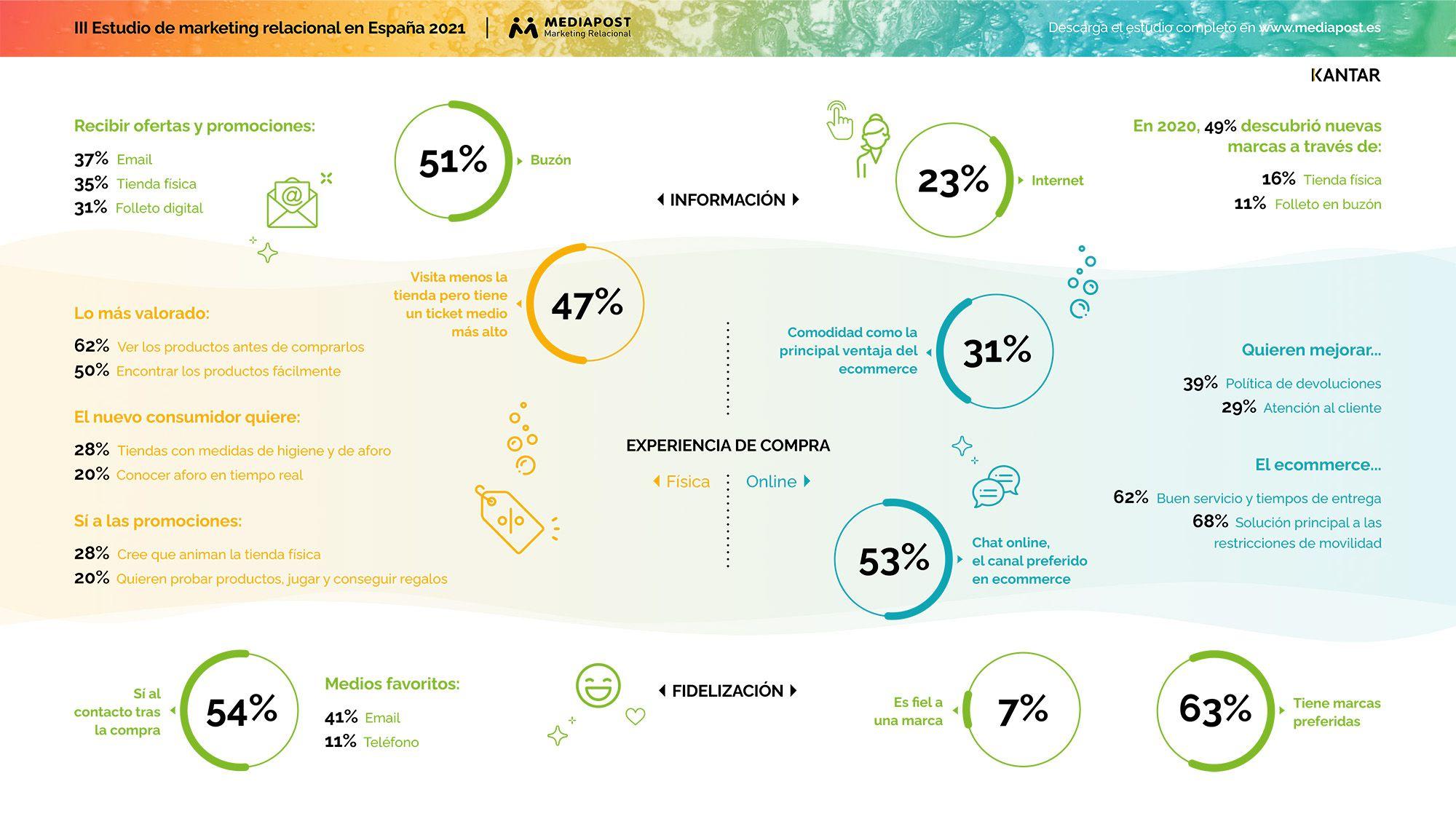 6 de cada 10 consumidores españoles prefieren ver los productos antes de comprarlos, según Mediapost