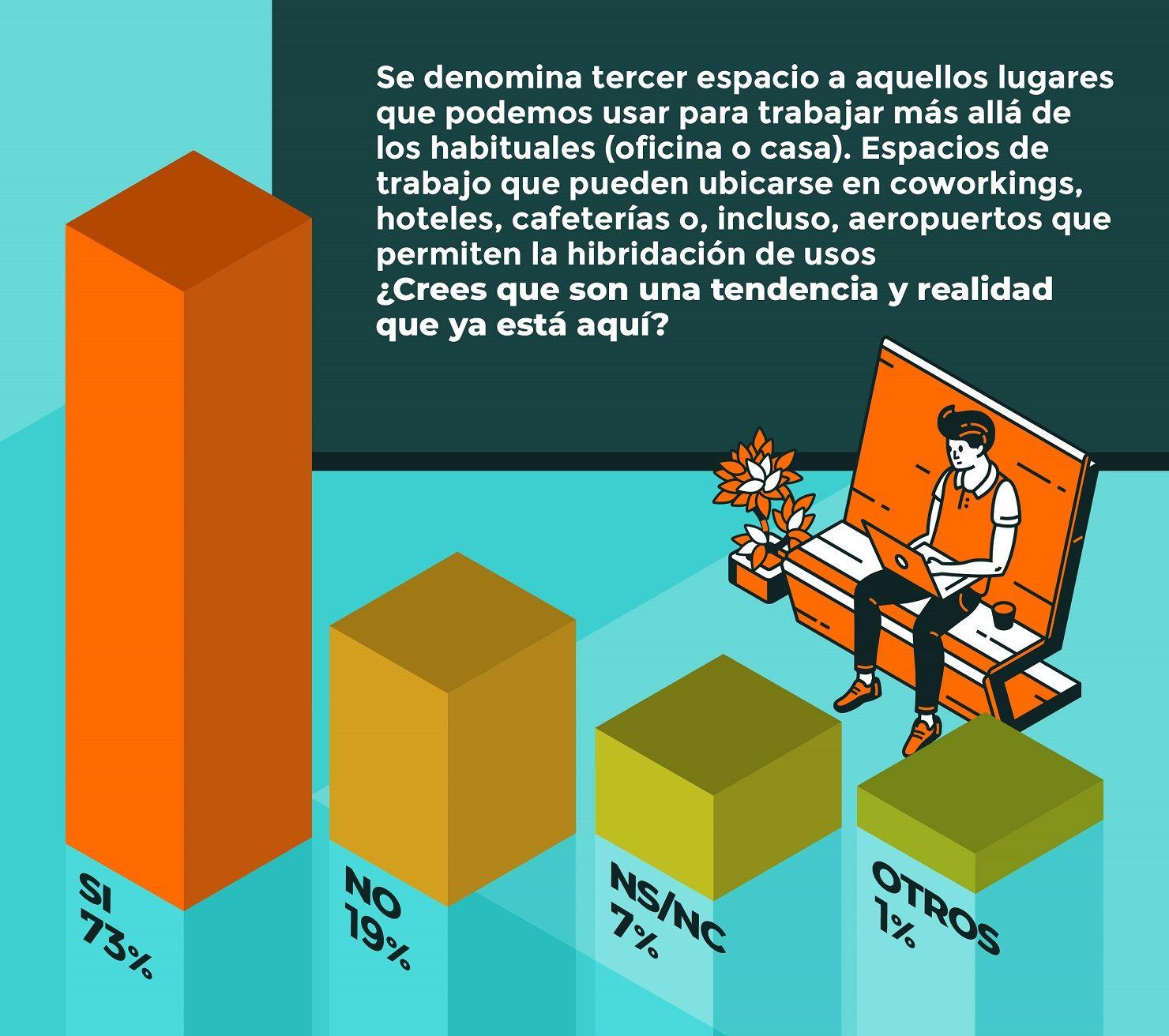 El 81% de los españoles creen que los espacios de trabajo híbridos han llegado para quedarse
