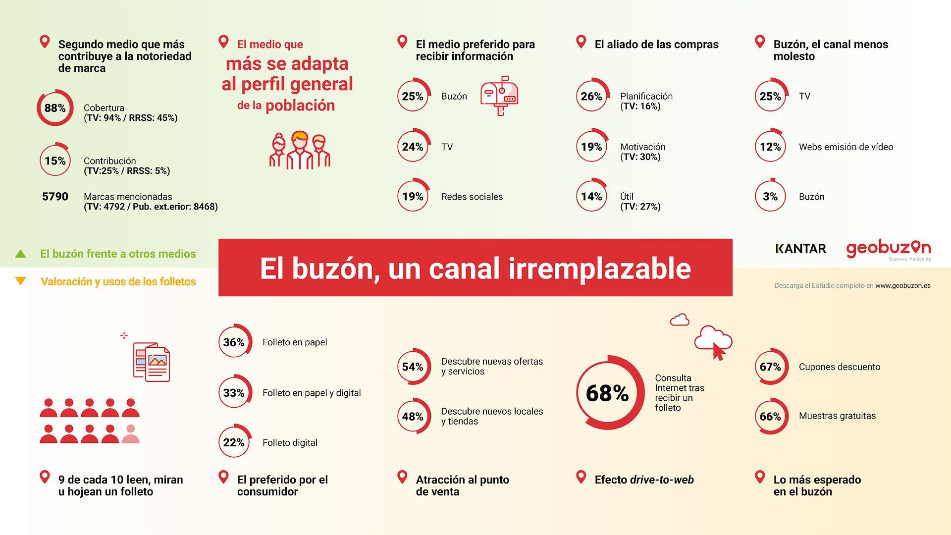 El buzón, el medio favorito en España para recibir publicidad por delante de la televisión según Mediapost