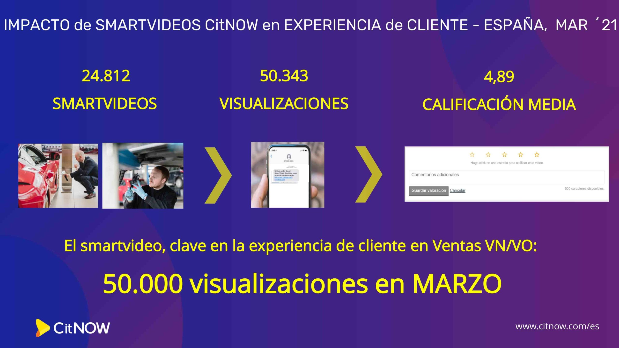 El smartvídeo personalizado de CitNOW España bate récords en marzo: 25.000 vídeos y 50.000 visualizaciones