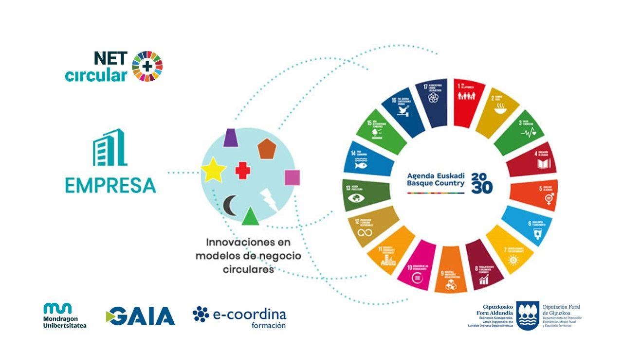 Proyecto de Mondragon Unibertsitatea, GAIA y e-coordina para fomentar la economía circular en empresas