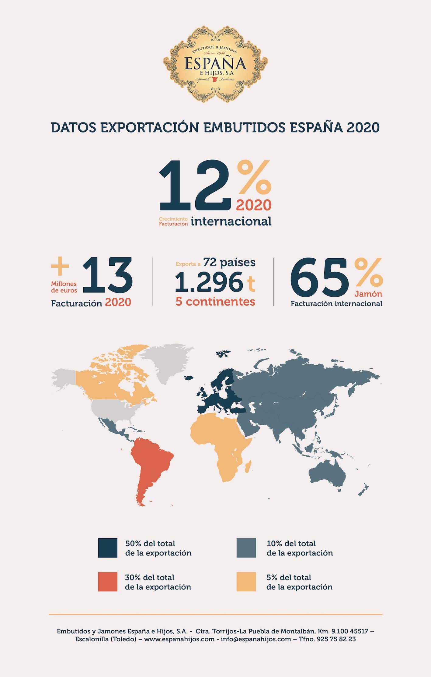 Embutidos España exporta por valor de más de 13 millones