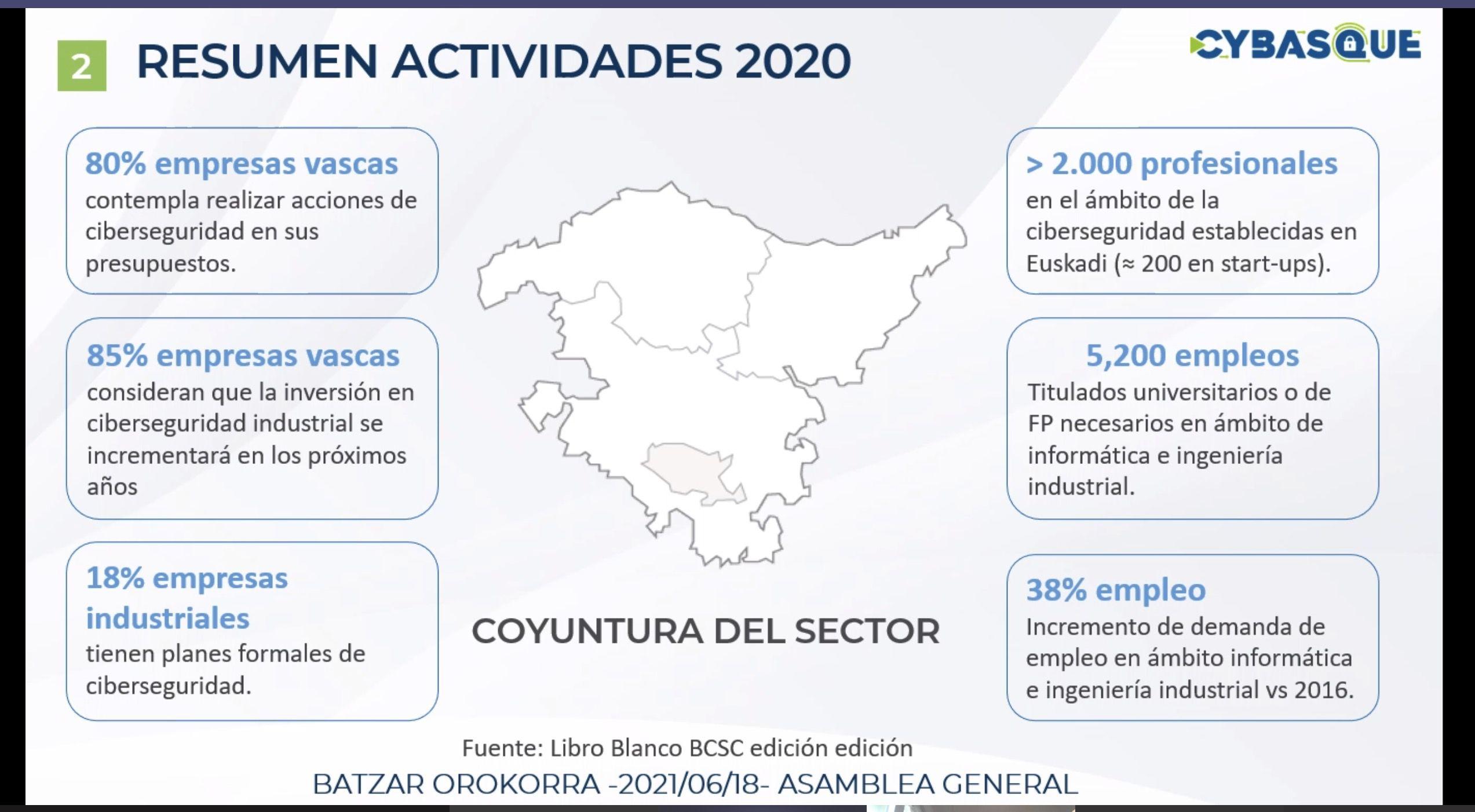 Cybasque suma 19 nuevos socios y apuesta por la incorporación de la ciberseguridad al resto de sectores