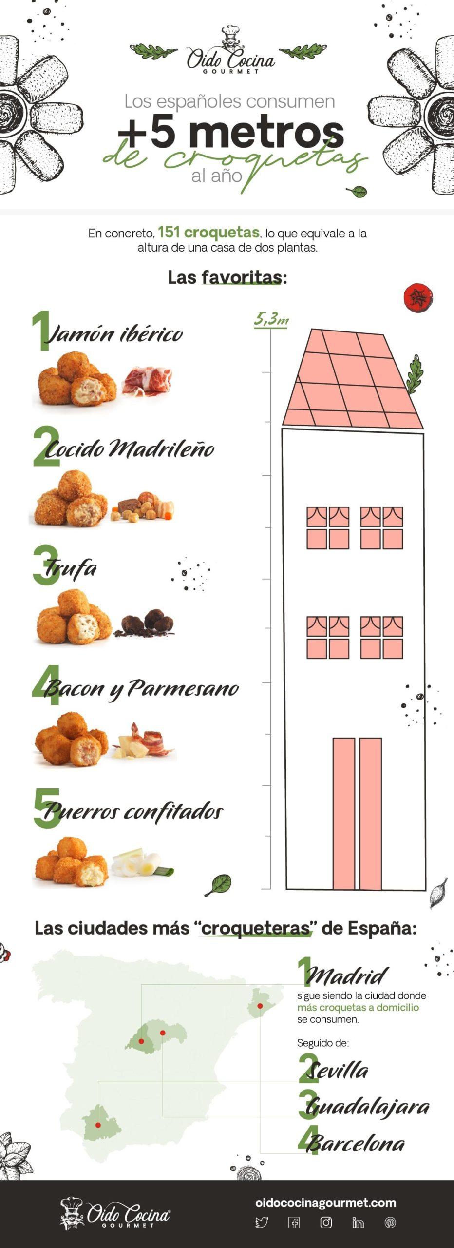 Los españoles consumen más de 5 metros de croquetas al año, según el estudio anual de Oído Cocina Gourmet