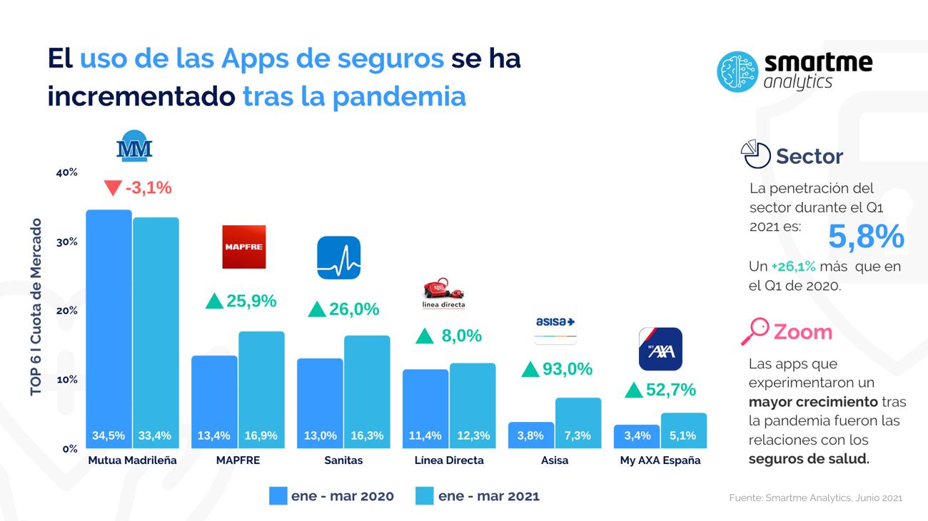 Mutua Madrileña se consolida como la app líder del mercado, seguida de Mapfre, Sanitas y Línea Directa