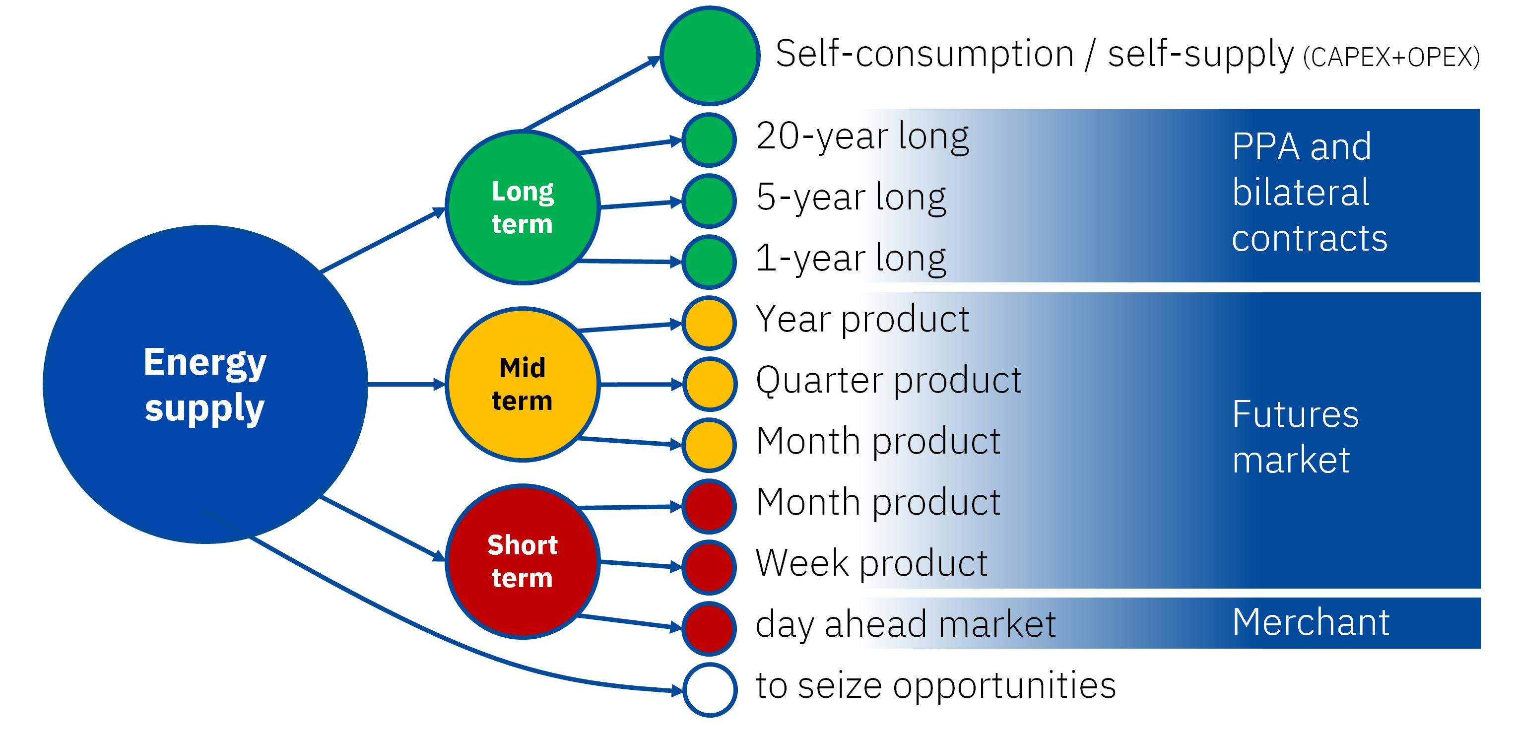 AleaSoft: Los PPA como solución para los grandes consumidores afectados por los altos precios de mercado