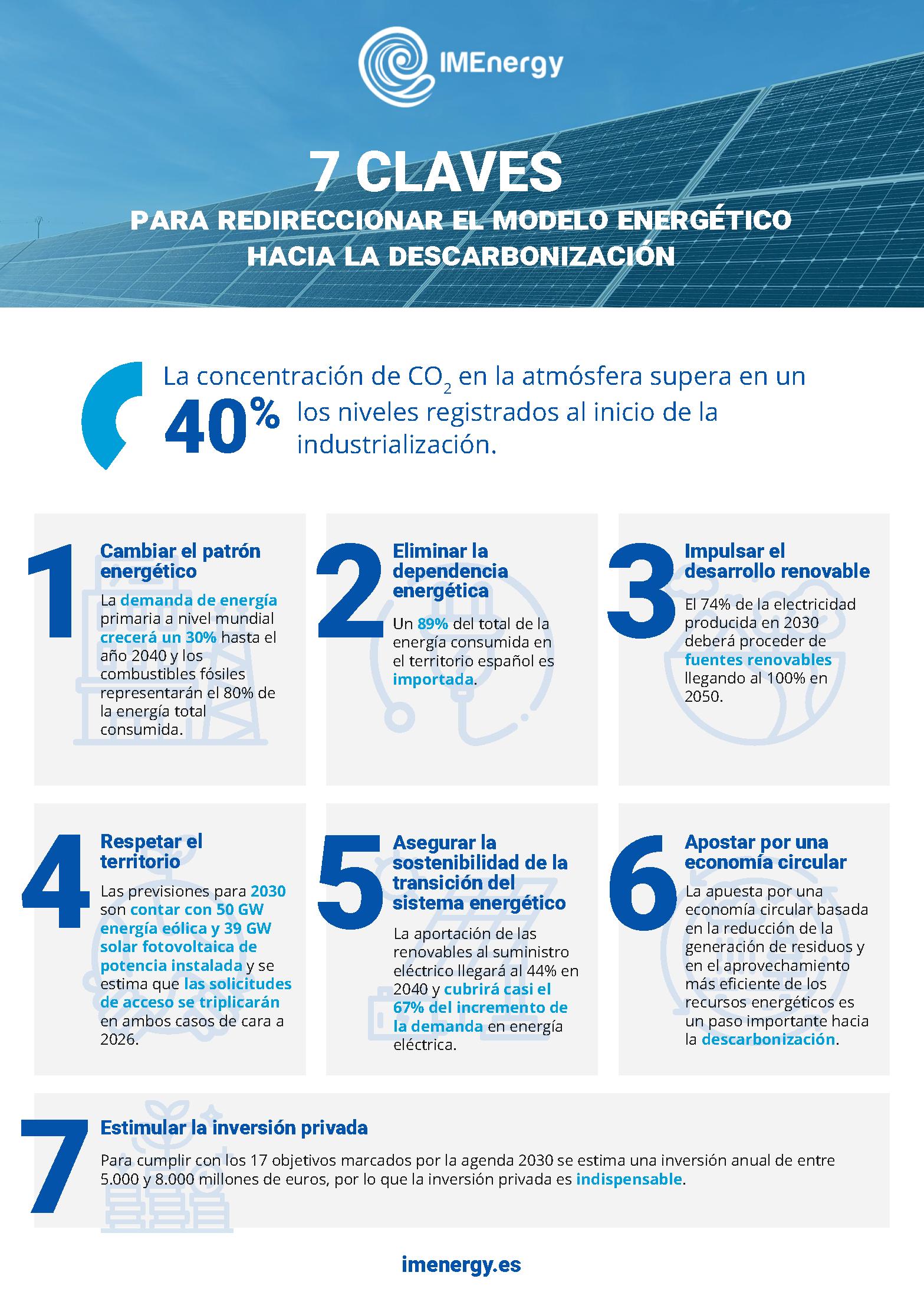 IMEnergy explica las 7 claves para redireccionar el modelo energético hacia la descarbonización