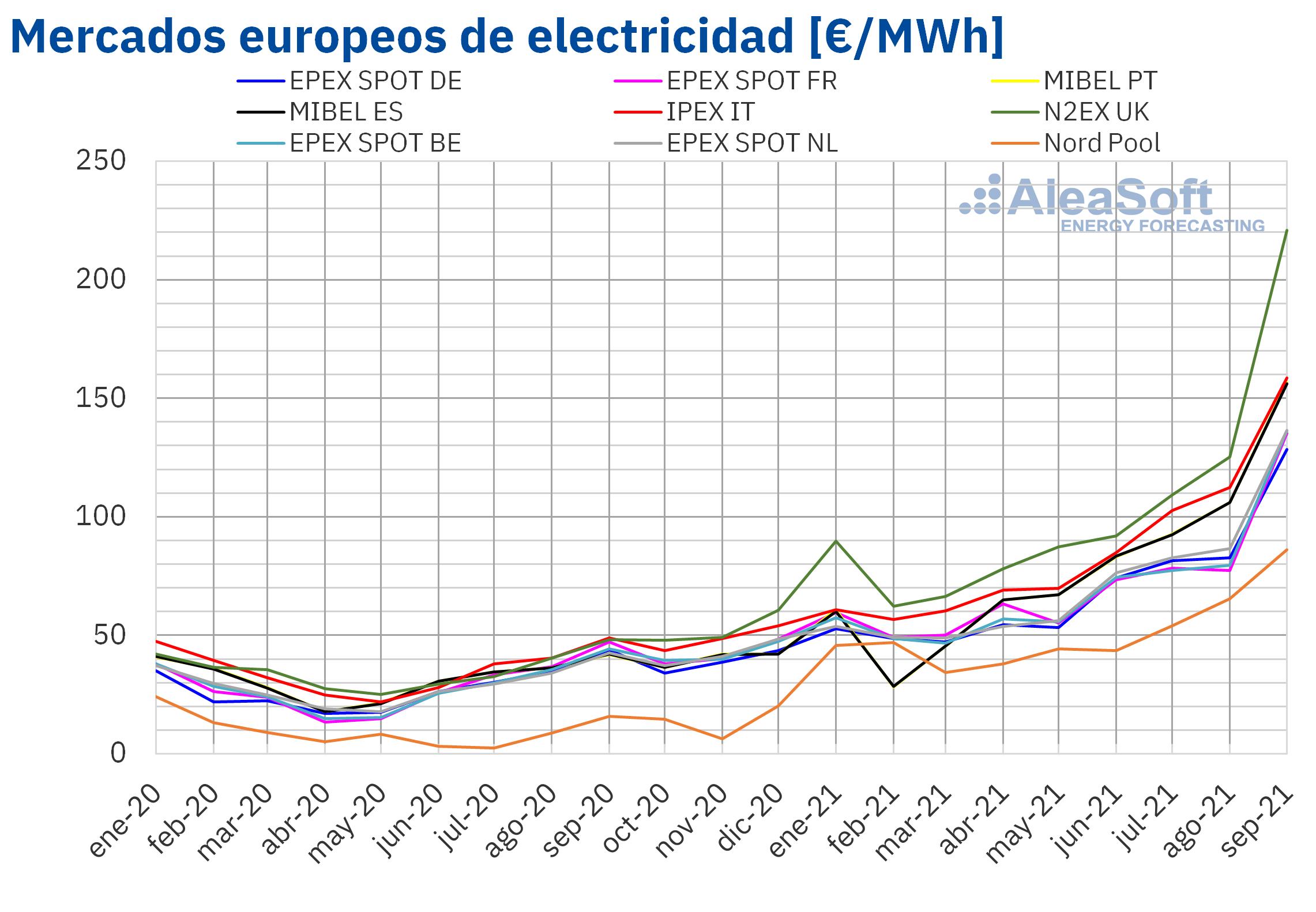 AleaSoft: Subidas de los precios de los mercados en el tercer trimestre en medio de la crisis energética