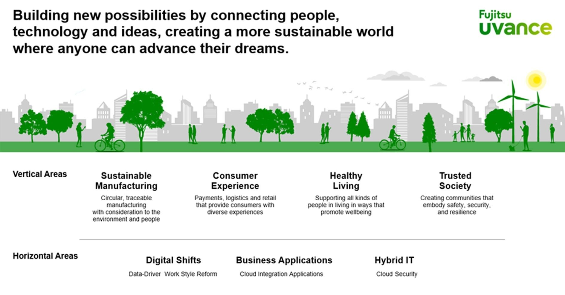 Fujitsu presenta la nueva marca empresarial global Fujitsu Uvance para crear un mundo sostenible y resolver problemas sociales a través de la Innovación Digital
